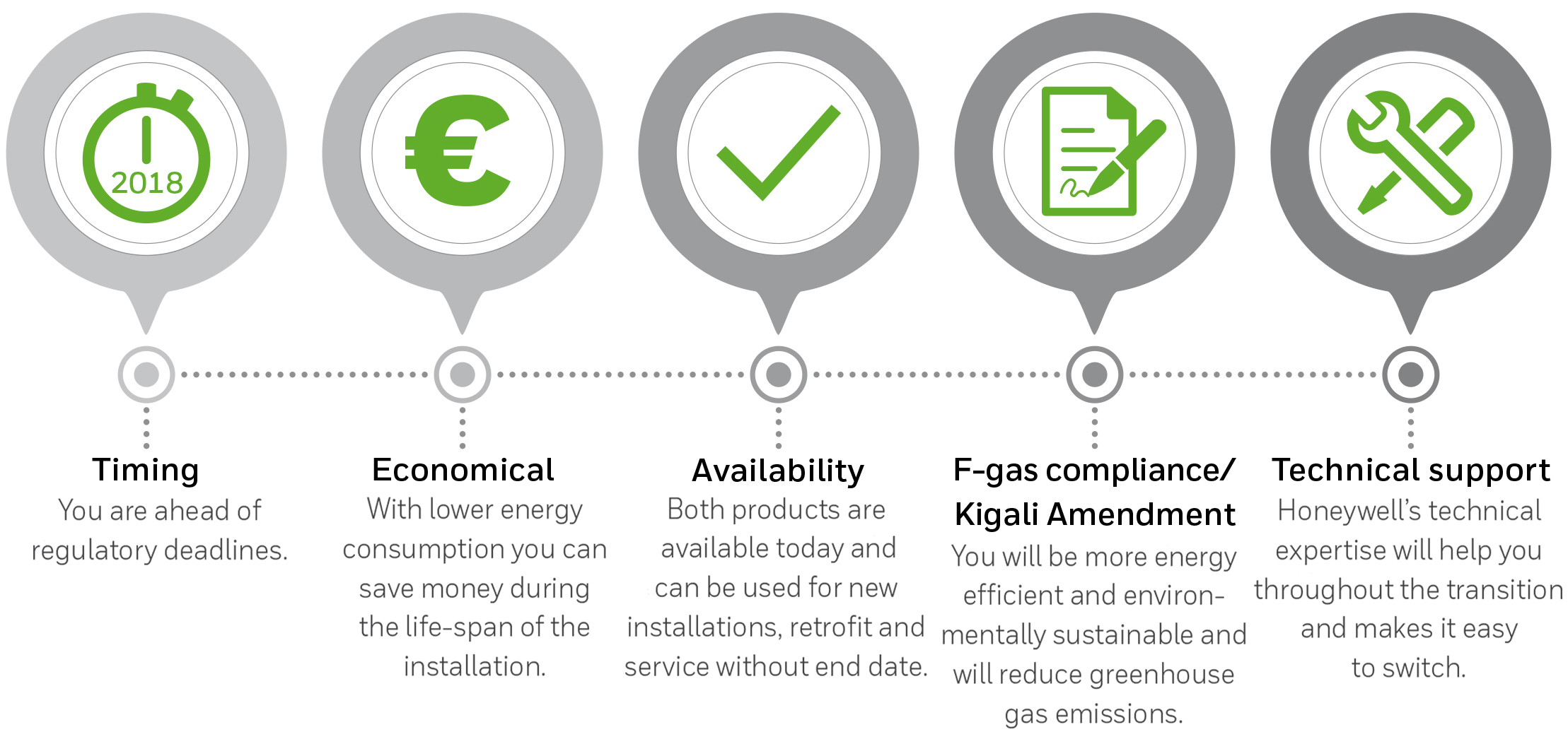 Think about tomorrow today | European Refrigerants